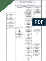 02. Alur Proses Tender Pra Kualifikasi 2 File