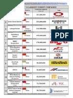 2018 Top 12 Largest Cement Companies