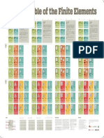 Periodic Table of the Finite Elements
