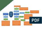 3. Realizar Un Mapa Mental Desde La Legislación Estatal y Municipal, Del Estado Donde Te Encuentras, Respecto a La Obligatoriedad y Contenido de Los Programas Internos de Protección Civil.