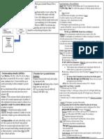 Admin Chart