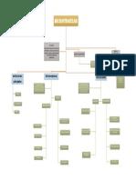 Mapa Conceptual Microfinanzas y Microcredito.docx