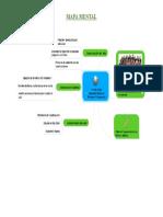Mapa Mental_Ecología Humana_