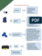 Funciones Básicas Del Computador-hector