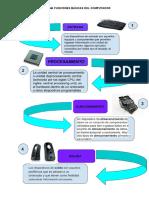 1 DIAGRAMA FUNCIONES BASICAS DEL COMPUTADOR.pdf