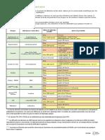 TABLEAU+DES+DUREES+DE+POSITIVITE+février+2019