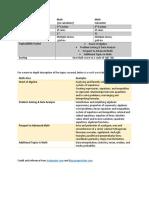 psat - overview format table