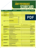 Army Performance Scorecard Poster 010318