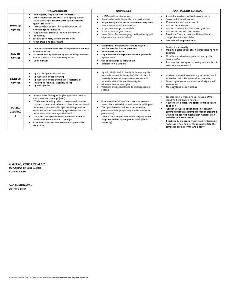 differences between hobbes and john locke venn diagram venn diagram do your work poster hobbes and locke venn diagram