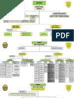 Organigrama Ig 2018 Final PDF (1)