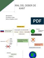 La Moral Del Deber de Kant
