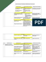 Tabel Pemecahan Masalah Puskesmas Simangalam.doc