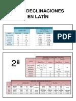 Las 5 Declinaciones en Latín
