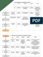 FLUJOGRAMAS del Servicio farmacéutico