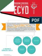 Programa Territorial ECyD
