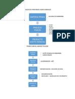 Proceso de Extración de Aceites Esenciales