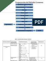 Diagrama de Preparacion de Helado