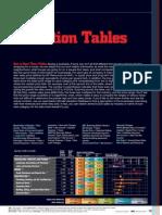 Valuation Metrics