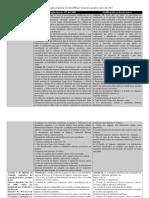 Cuadro Comparativo Decreto 123 y Nuevo