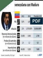 La economía venezolana con Maduro