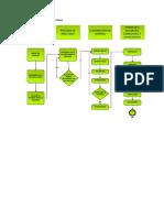 Flujograma de Alfafores y Conos