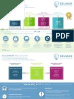 Selmar Cert III ECEC - Learner Journey