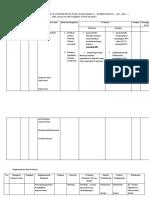 Rencana, Implementasi Dan Evaluasi Komunitas