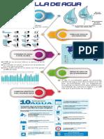Huellas de Agua Infografia
