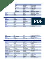 Lista de países do Mundo.docx
