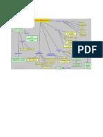 Colloids Concept Map