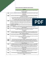 Cronología Lucha Por Los DDCC en EEUU Diligenciada