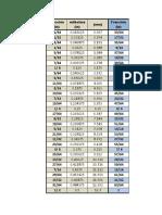 Equivalencias de Fracciones de pulgada