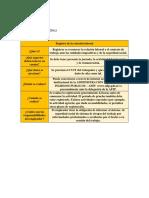 Derecho Laboral m1 Activ.2