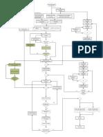 Diagrama de Flujo-tableros