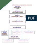 Carta Organisasi Jawatankuasa Kerja