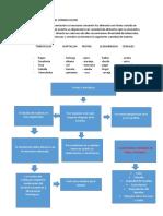 Nutrientes y Metodo de Conservacion