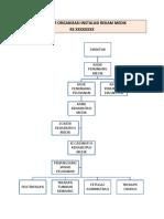 Struktur Organisasi Instalasi Rekam Medik RS