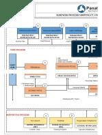01 - Bisnis Proses Mapping dan Peta Prosedur.xlsx