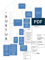 Struktur Struktur Dalam Organisasi
