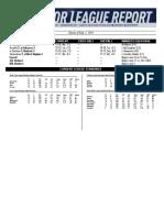05.06.19 Mariners Minor League Report