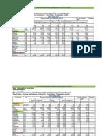 Data on Brahmaputra