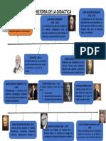 Historia de La Didactica Primera Parte