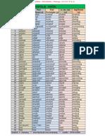 1000_Verbs.pdf