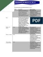 Plan de Mantenimiento de Las Áreas de Síntesis y Procesados de México S