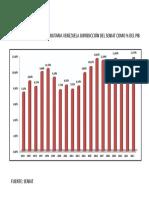 RECAUDACIÓN  TRIBUTARIA VENEZUELA JURISDICCIÓN DEL SENIAT COMO % DEL PIB.pdf