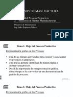 S5 Flujo de Proceso Productivo