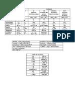 Tabela Coversão Estatica