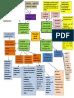 MIND MAPING ERFINA TUGAS AKHIR M1 PROFESIONAL.pdf