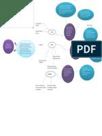 Mapa Mental Características, Clasificación de Las Cuentas de Balance