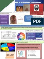 Infografia Marian Franco Villa Higiene y Seguridad Industrial